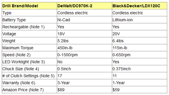 DeWalt and Black&Decker Cordless Drills Comparison