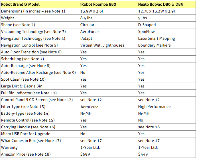 Roomba 880 and Neato Botvac D80/D85 Comparison Table