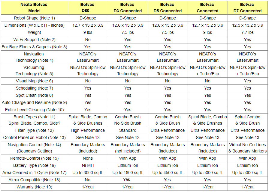 Neato Botvac Vacuuming Robots Comparison Table