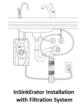 InSinkErator Installation with Filtering System