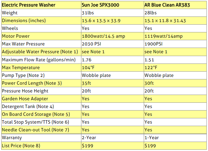 Electric Pressure Washers Comparison Table