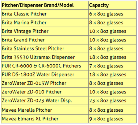 Recommended Water Filter Pitcher List