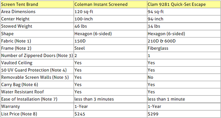 Screen Tents Comparison Table  sc 1 st  Top Product Comparisons & Compare Screen Tents: Coleman vs. Clam - Top Product Comparisons