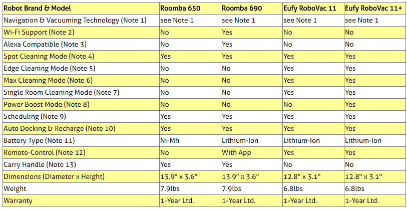 Roomba and Eufy Robots Comparison Table