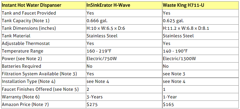 Instant Hot Water Dispensers Comparison Table