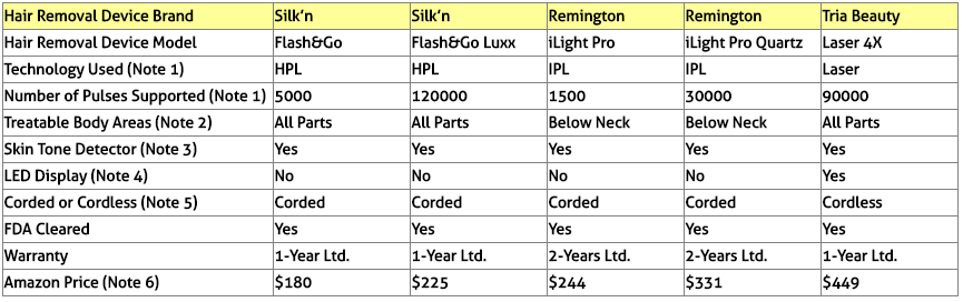 Permananet Hair Removal Systems Comparison Table