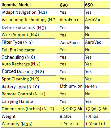 iRobot Roomba 980 and 650 Robots Comparison Table