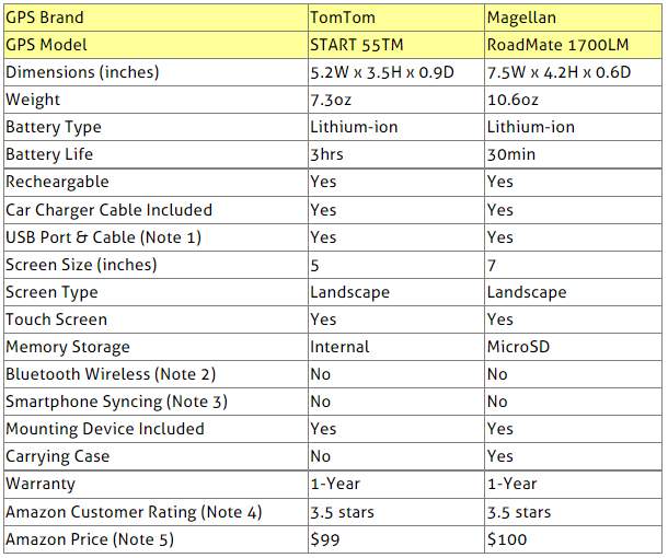 TomTom and Magellan GPS SPECS Comparison Table