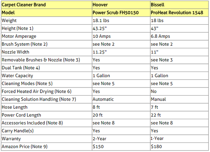 Carpet Cleaners Comparison Table