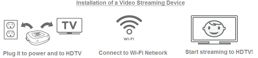 Installation of Video Streaming Devices