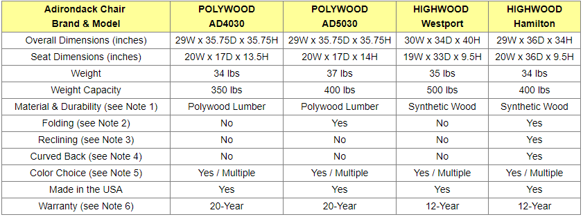 Adirondack Chairs Comparison Table