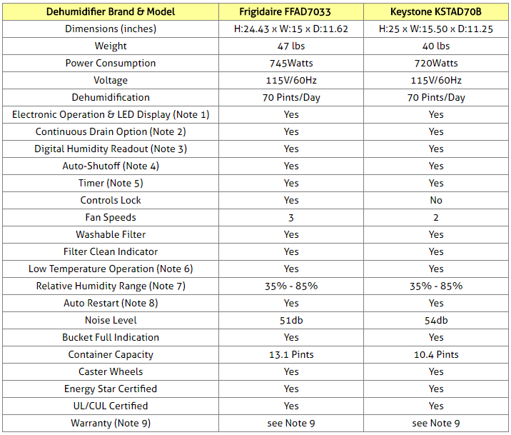 Frigidaire and Keystone Dehumidifiers Comparison Table