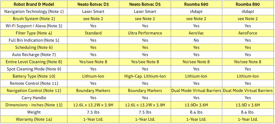 Neato Botvac D3 & D5 and iRobot Roomba 690 & 890 Comparison Table
