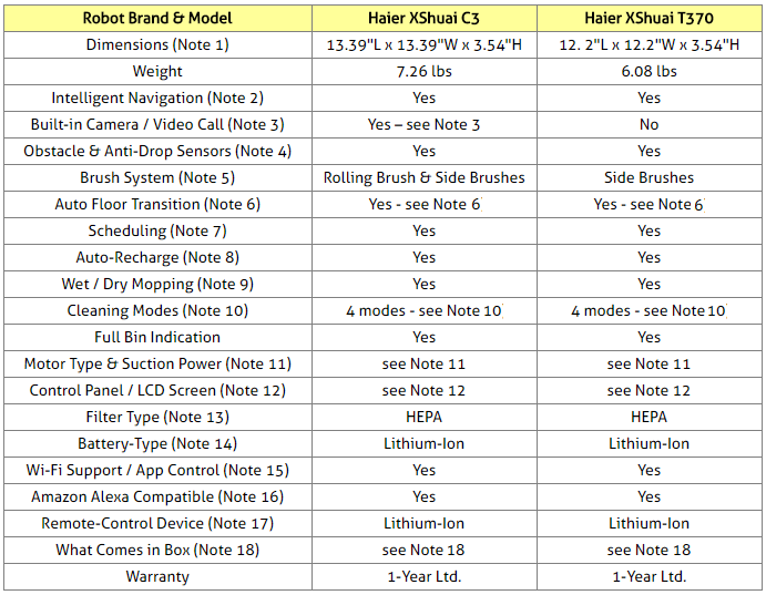 Haier XShuai Vacuuming and Mopping Robots Comparison Table