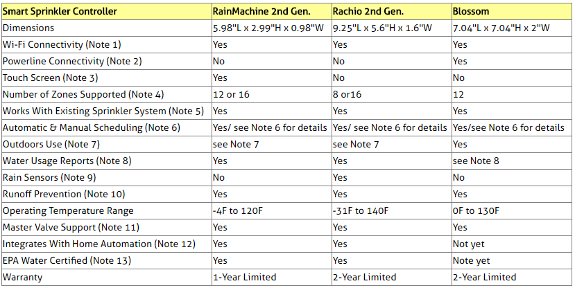 Smart Sprinkler Controllers Comparison Table