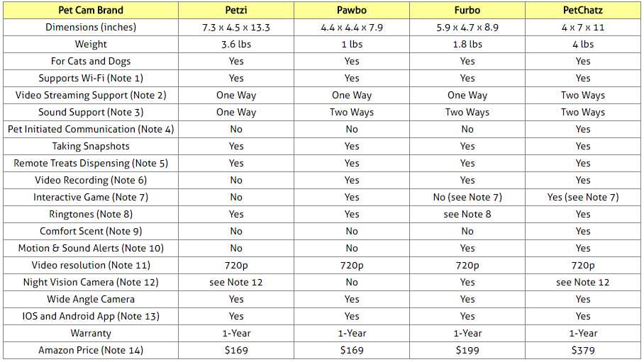 Wi-Fi Pet Cams Comparison Table