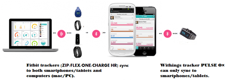 Sync Capabilities of  Activity Trackers