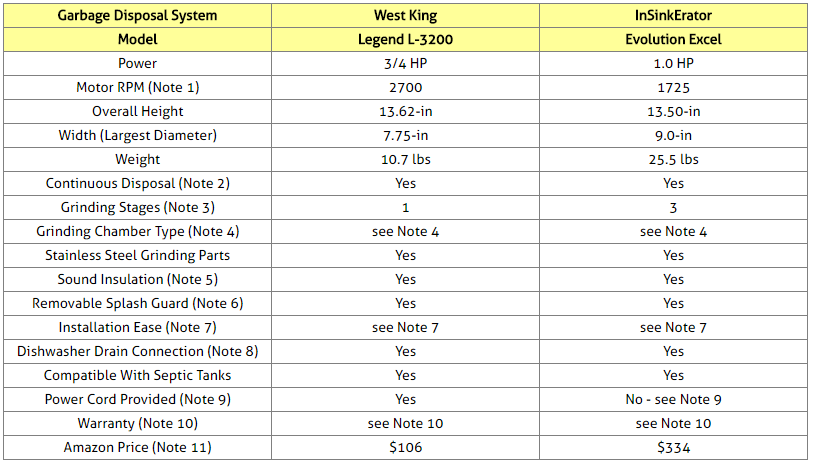 Home Garbage Disposal Systems Comparison Table