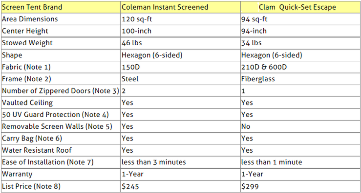 Screen Tents Comparison Table