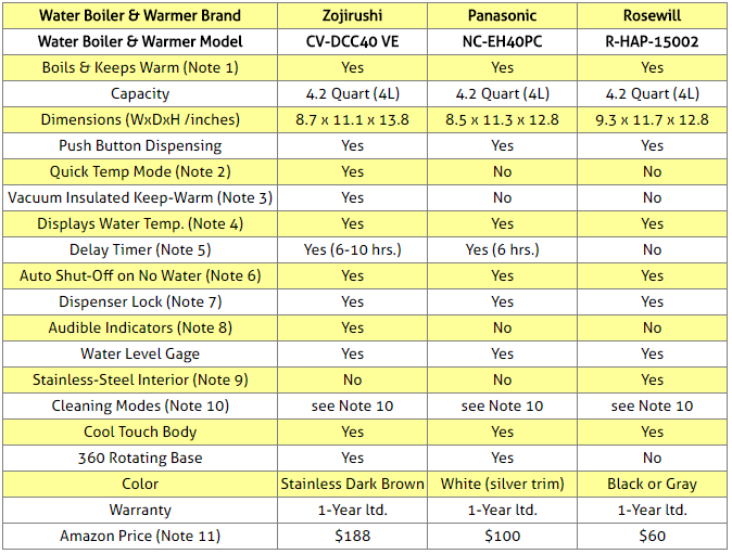 Water Boilers Comparison Table