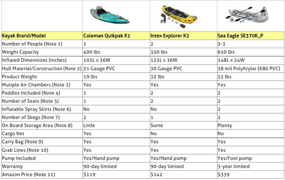 Inflatable Kayaks Comparison Table