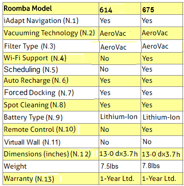 iRobot Roomba 614 and 675 Robots Comparison Table