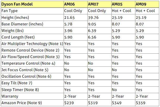 Dyson Fans Comparison Table
