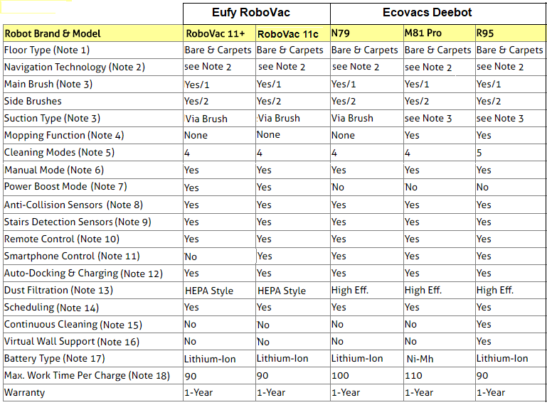 Eufy RoboVac and Ecovacs Deebot Vacuuming Robots Comparison Table