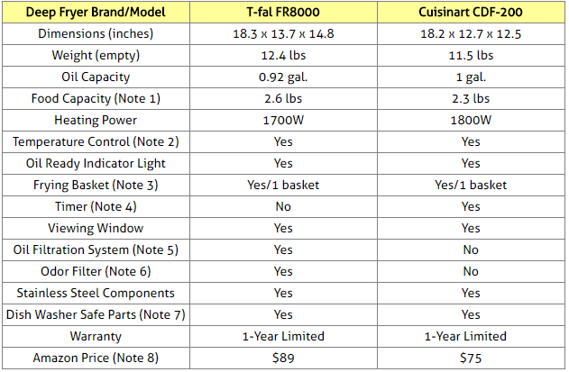 T-fal FR8000 and Waring Pro DF280 Comparison Table