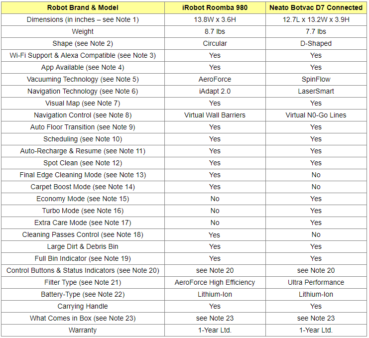Roomba 980 and Neato Botvac D7 Connected Comparison Table