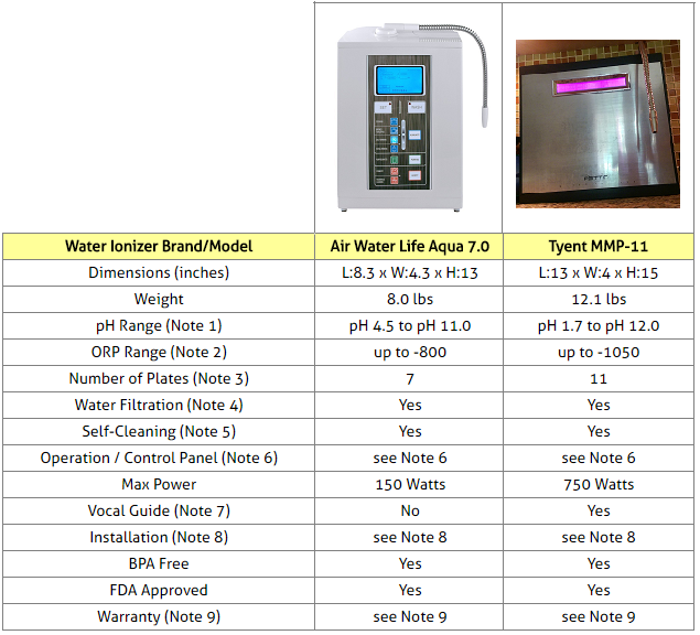 Comparison of countertop water ionization systems.