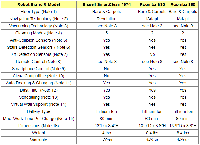 Bissell and Roomba Vacuuming Robots Comparison Table