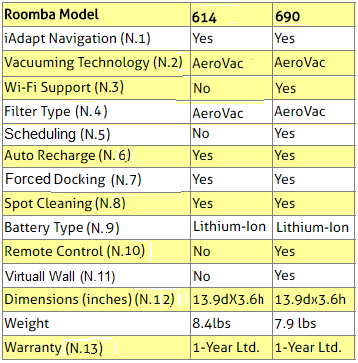 iRobot Roomba 614 and 690 Robots Comparison Table