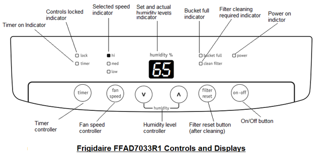 Frigidaire FFAD7033R1 Controls & Displays