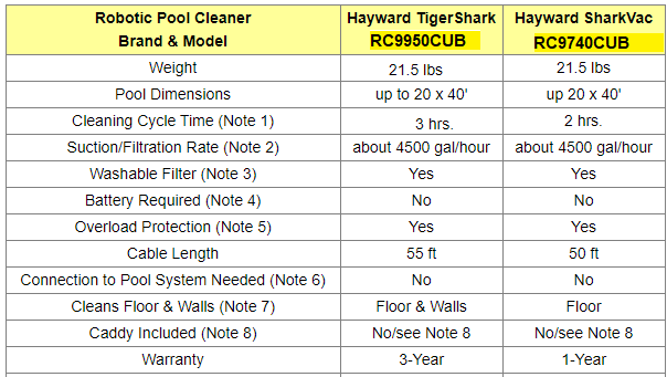 Robotic Pool Cleaners Comparison Table