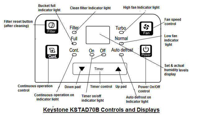 Keystone KSTAD70B  Controls & Displays