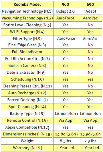 iRobot Roomba 960 and 690 Vacuuming Robots Comparison Table