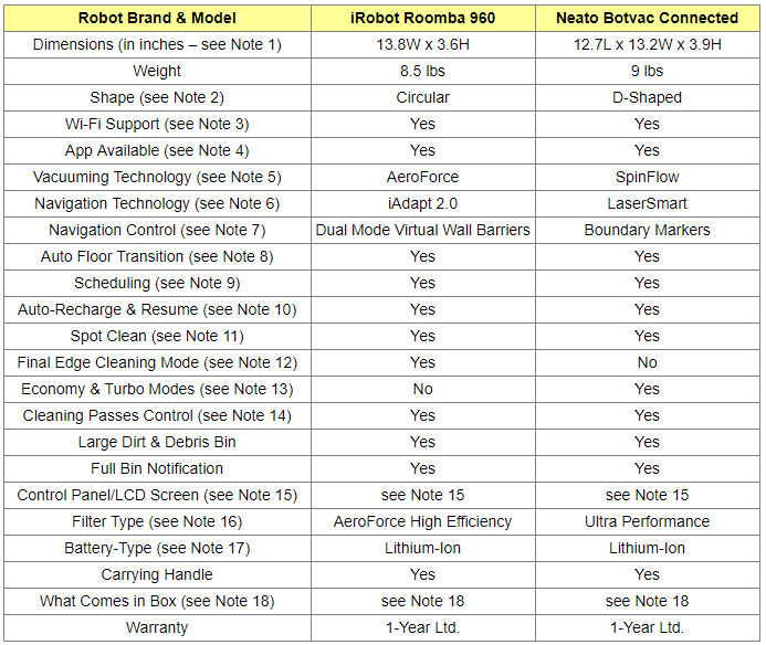 Roomba 960 and Neato Botvac Connected Comparison Table