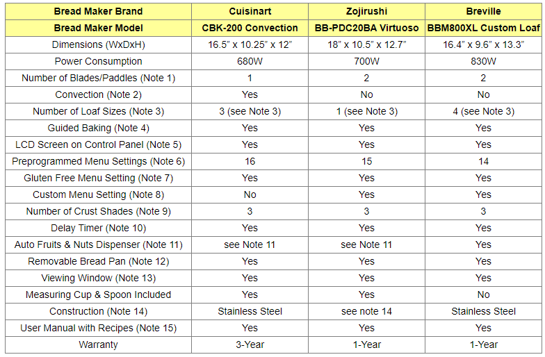 Bread Makers Comparison Table