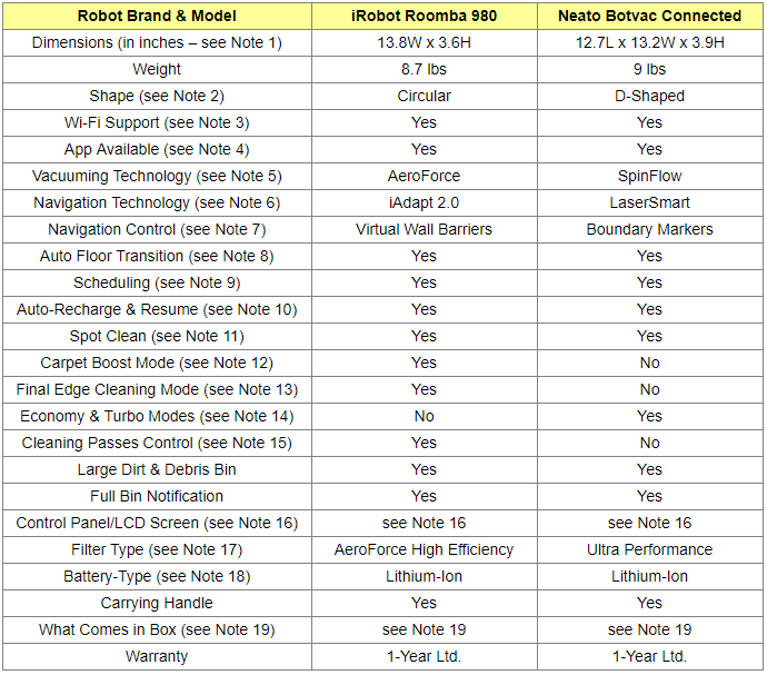 Roomba 980 and Neato Botvac Connected Comparison Table