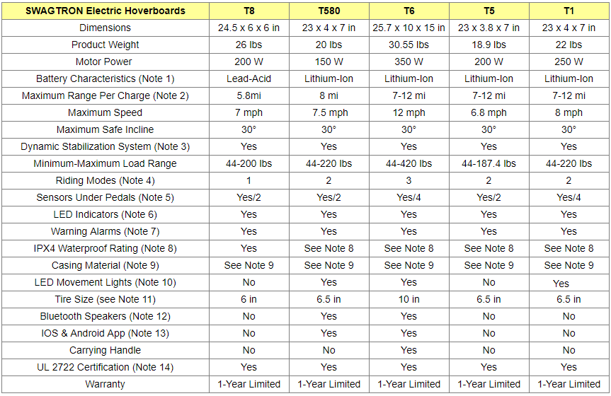SWAGTRON Electric Hoverboards Comparison Table