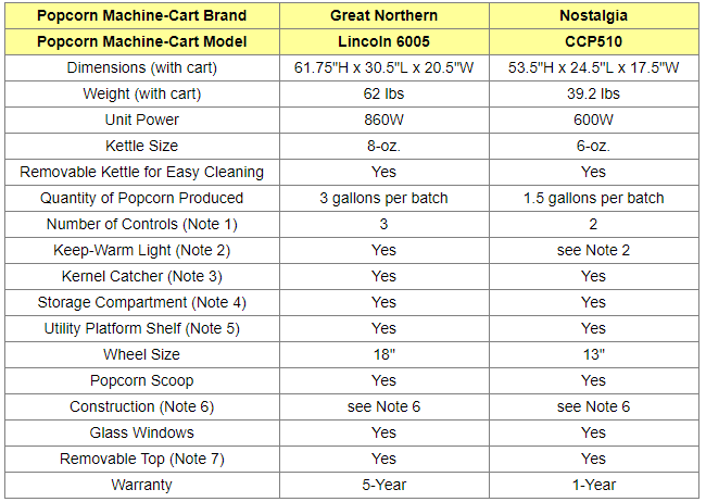 Antique Style Popcorn Machines Comparison Table