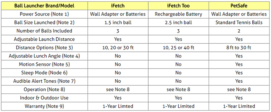 Dog Ball Launchers Comparison Table