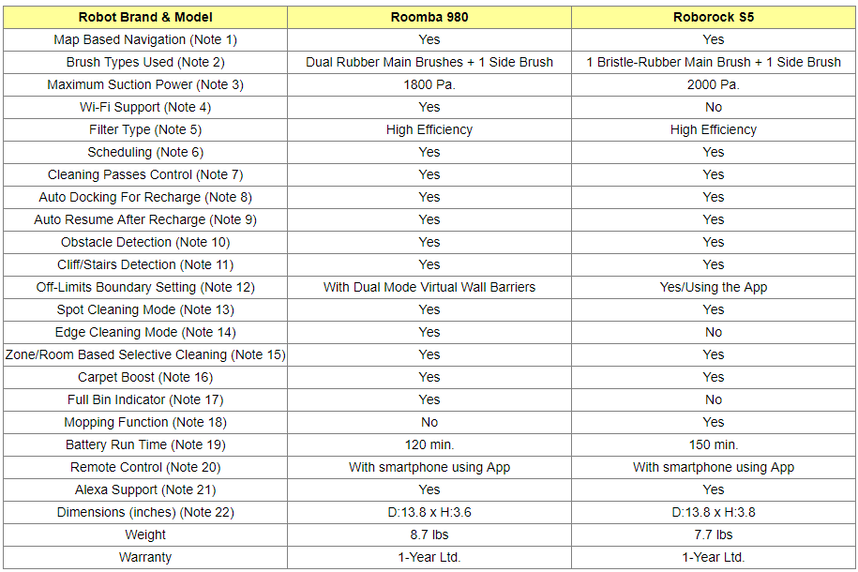 Roborock S5 and Roomba i7 Comparison Table