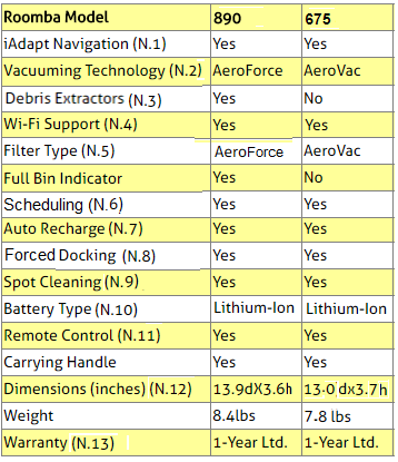 iRobot Roomba 890 and 675 Robots Comparison Table