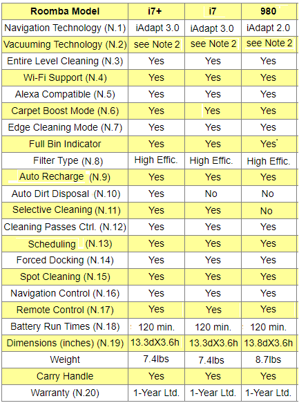 iRobot Roomba Vacuuming Robots Comparison Chart/Table