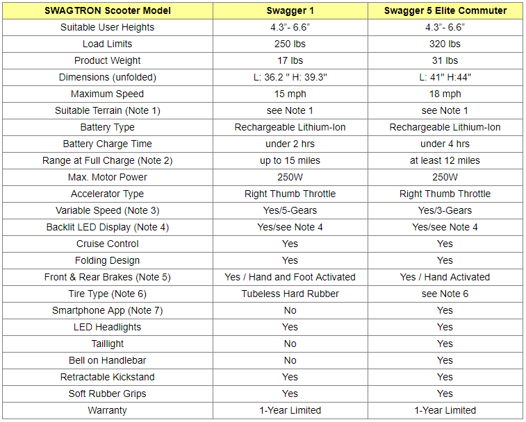 Swagtron Electric Scooters Comparison Table