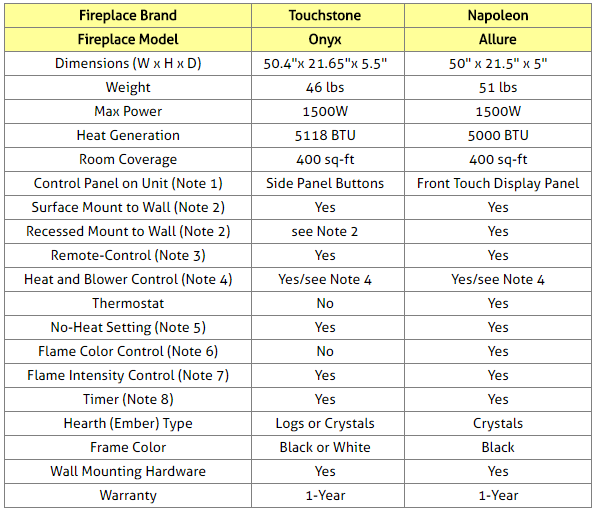 Linear Electric Fireplaces Comparison Table